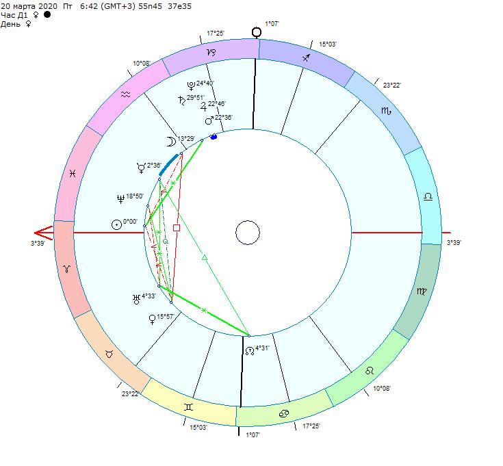 АСТРОЛОГИЧЕСКИЙ НОВЫЙ 2020 ГОД. ВРЕМЯ ПЕРЕМЕН. Автор – астролог Асель Акунина.