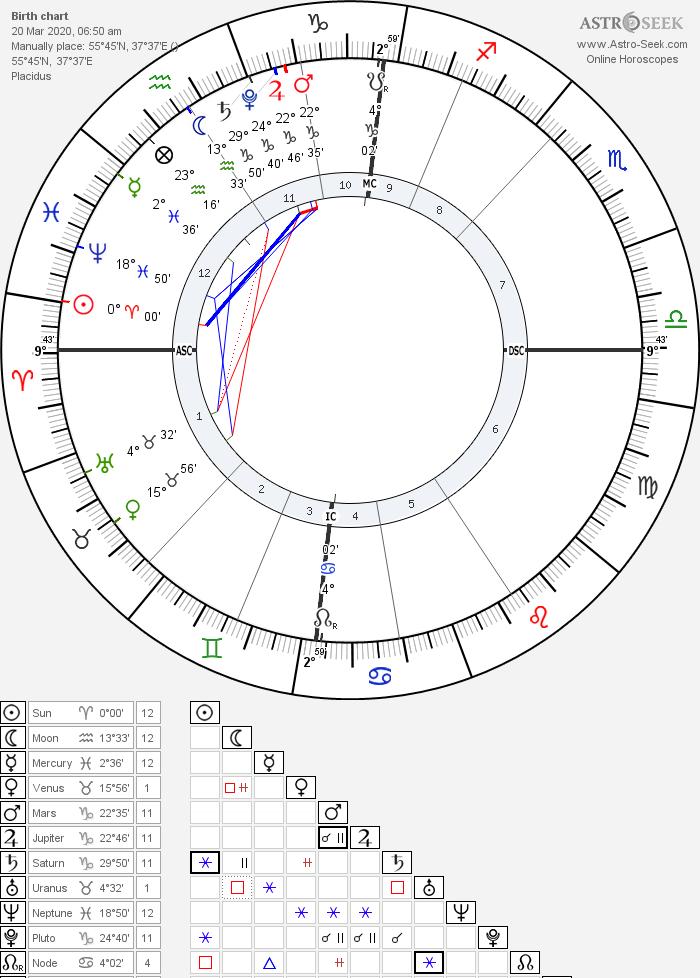 Астрология. Весенние равноденствие. Мунданная карта Москва (1)